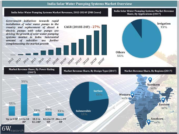 India Solar Water Pumping Systems Market (2018-2024) report graph