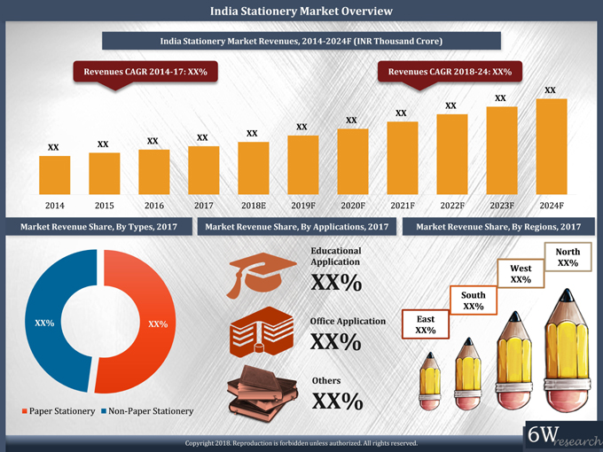 [Image: india-stationery-market-2018-2024-6wresearch.jpg]