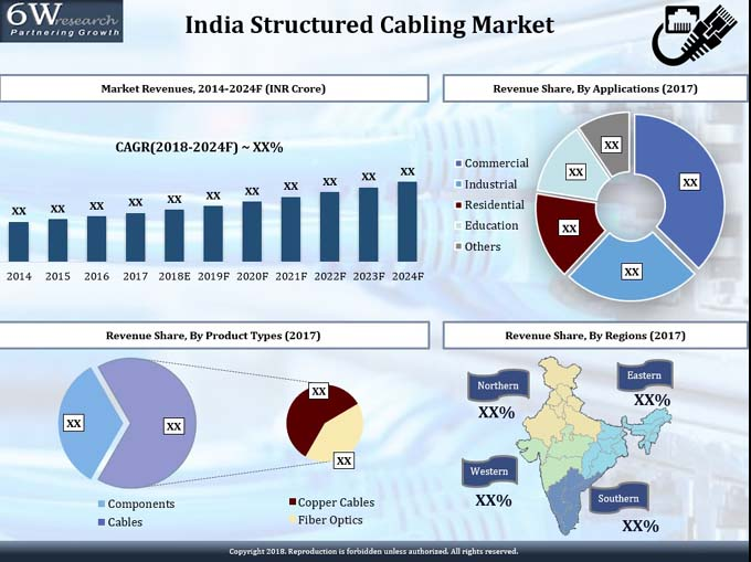 India Structured Cabling Market (2018-2024) report graph
