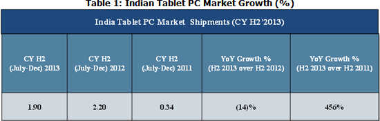 India Tablet market Growth