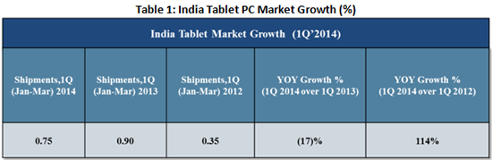 India Tablet market Growth 2014