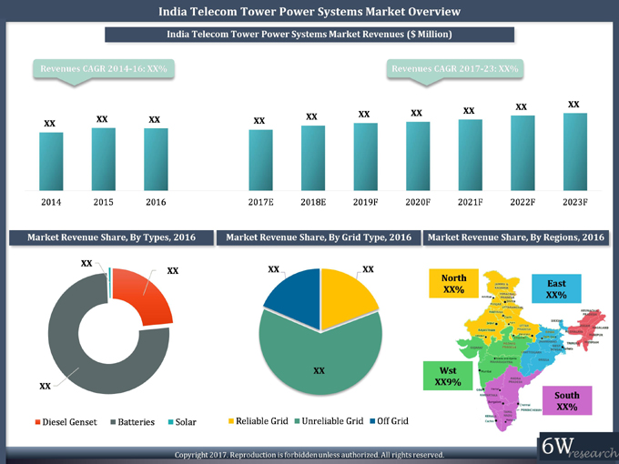 India Telecom Tower Power Systems Market (2017-23) report graph