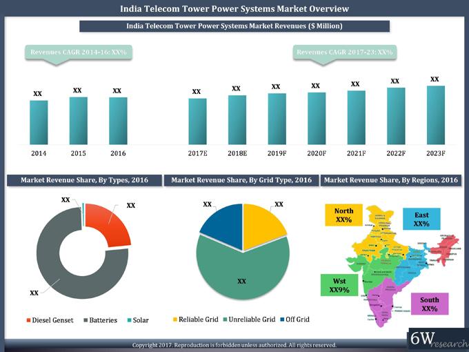 India Telecom Tower Power Systems Market 2017 2023