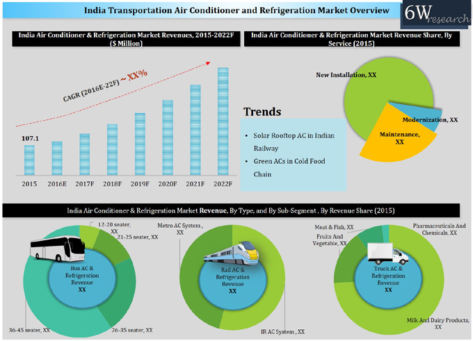 India Transport (Bus, Truck and Rail) Air Conditioner and Refrigeration Market (2016-2022) graph