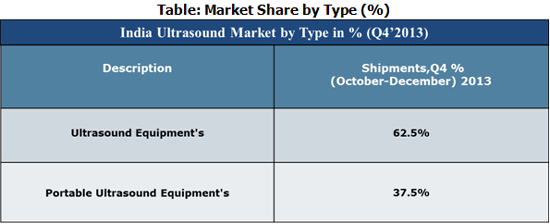 India Ultra Sound Market Share by Type