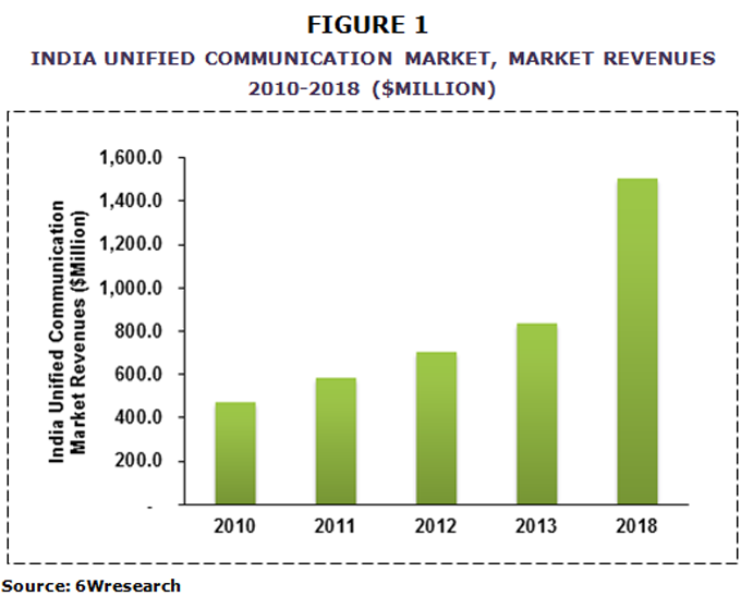 Indian Unified Communication Market image graph