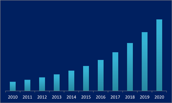 India Video Surveillance Market (2014-2020) report graph