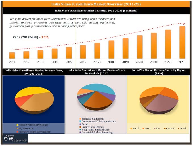 India Video Surveillance Market (2017- 2023) report graph