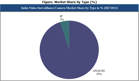 India Video Survelliance Camera Market