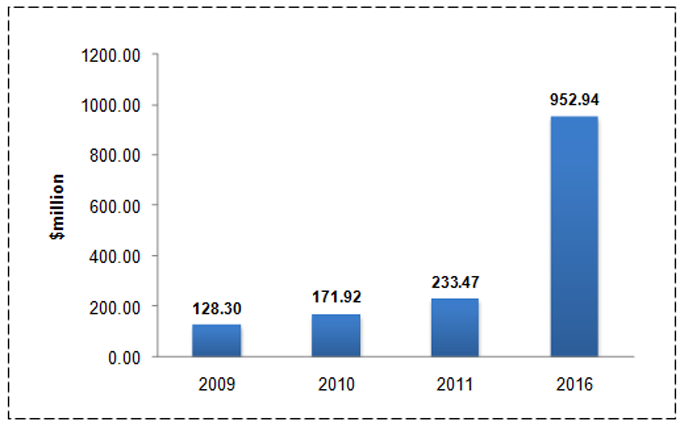 India Video Surveillance Market (2011-2016) report graph