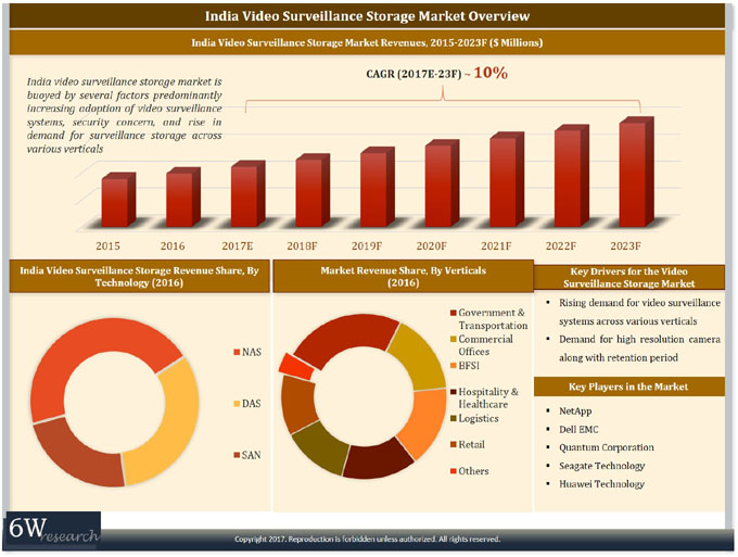 India Video Surveillance Storage (VSS) Market (2017-2023) report graph