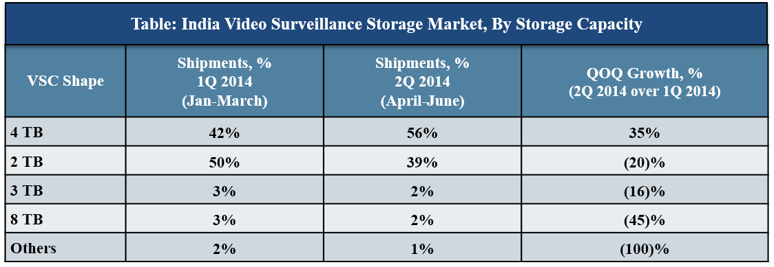 India Video Surveillance Storage Market
