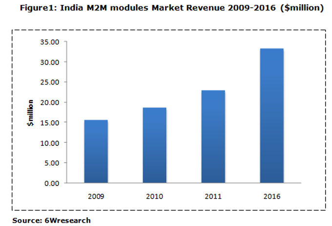 India Machine to Machine (M2M) Modules Market (2011-2016)