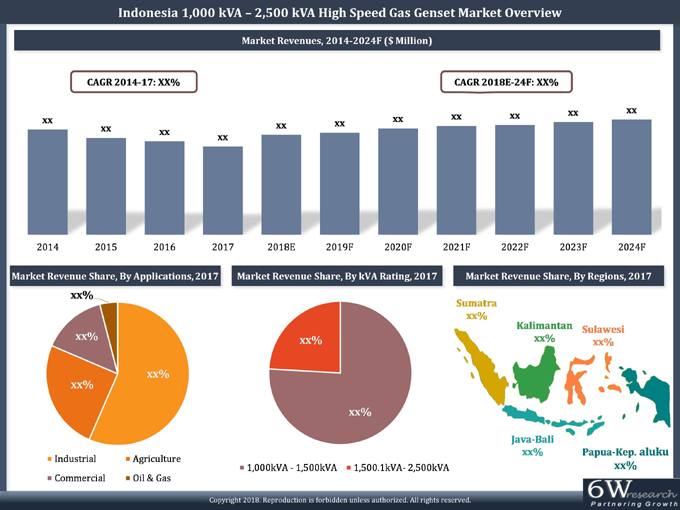 Indonesia 1,000 kVA - 2,500 kVA High Speed Gas Genset Market (2018-2024) report graph
