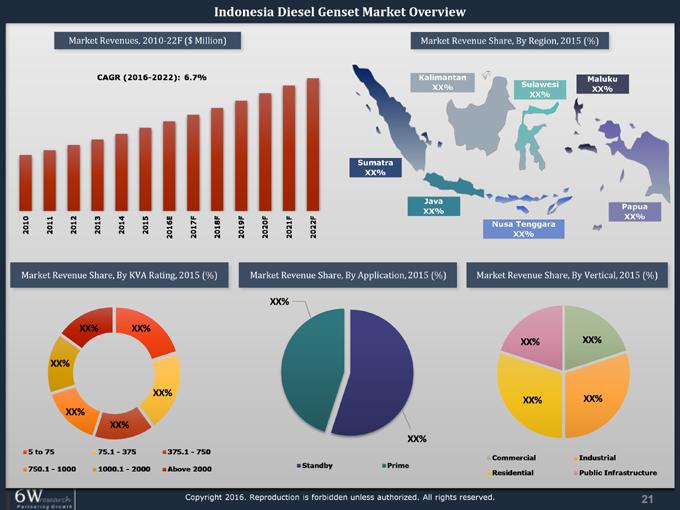 diesel generator market size