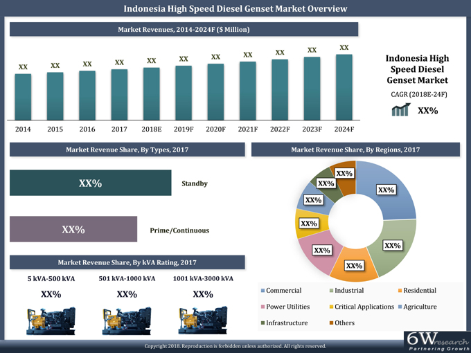 Indonesia High Speed Diesel Genset Market (2018-2024) report graph