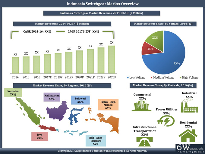 Indonesia Switchgear Market (2017-2023) report graph