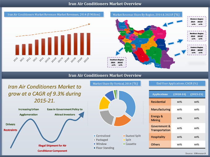 Air Conditioner Market In Iran 2015 2021 6wresearch
