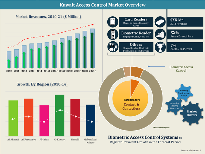 Kuwait Access Control Systems Market (2015-2021):Market Forecast By Access Control Systems, Applications and Regions
