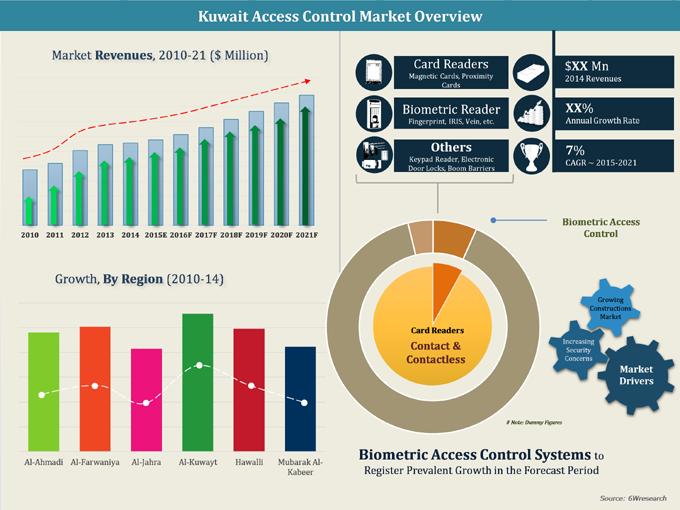 Kuwait Access Control Systems Acs Market 2015 2021