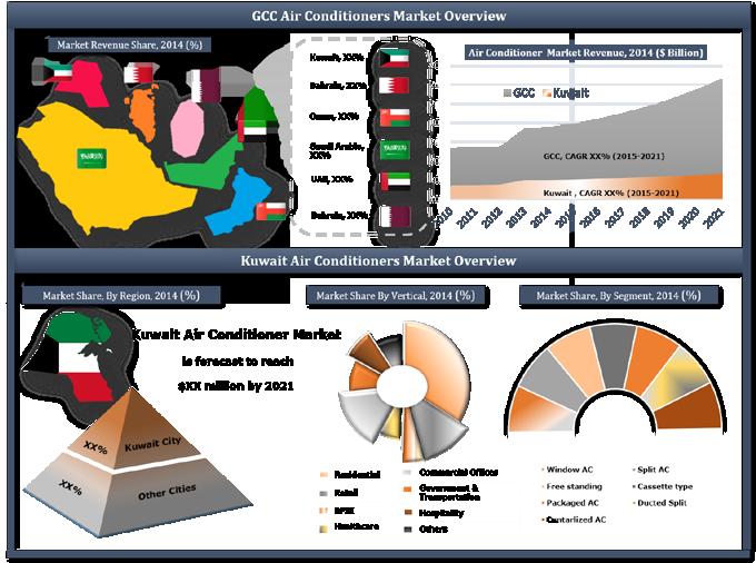 Kuwait Air Conditioner (AC) Market (2015-2021)