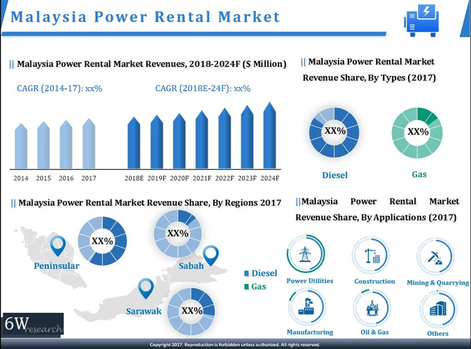 Malaysia Power Rental Market (2018-2024) report graph