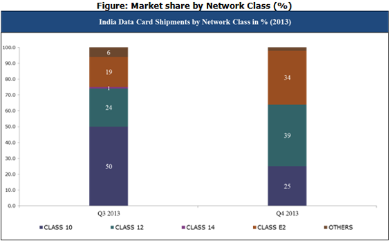 India Data Card Market share by Network