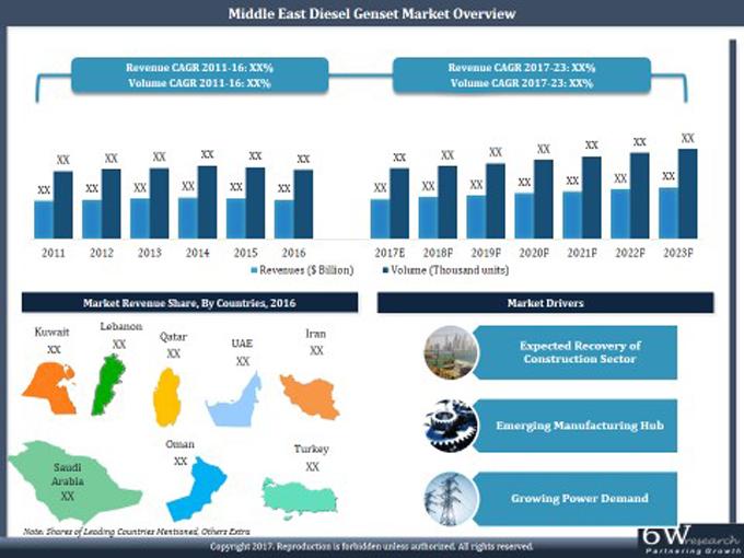 Middle East Diesel Genset Market   Saudi Arabia   Share