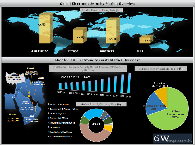 middle-east Electronic Security Market (2015-2021) graph image
