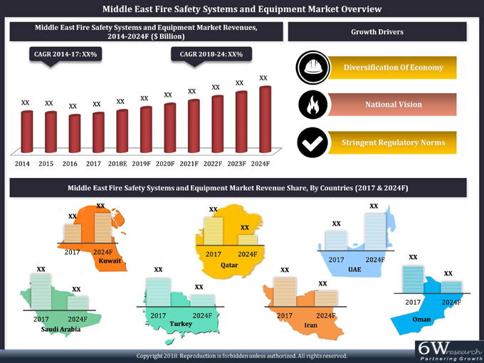 Middle East Fire Safety Systems and Equipment Market (2018-2024) report graph