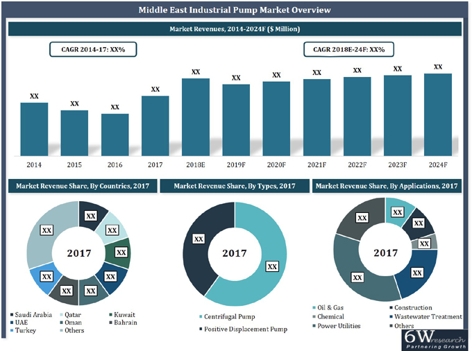 Middle East Industrial Pump Market (2018-2024) report graph