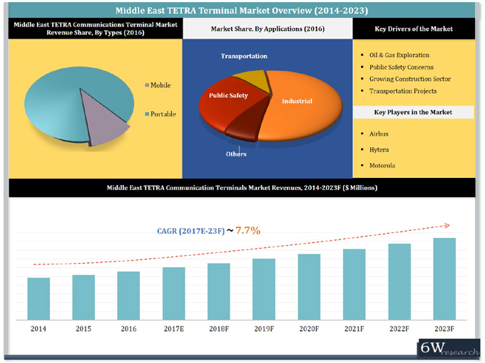 Middle East TETRA Communications Terminal Market (2017-2023) report graph
