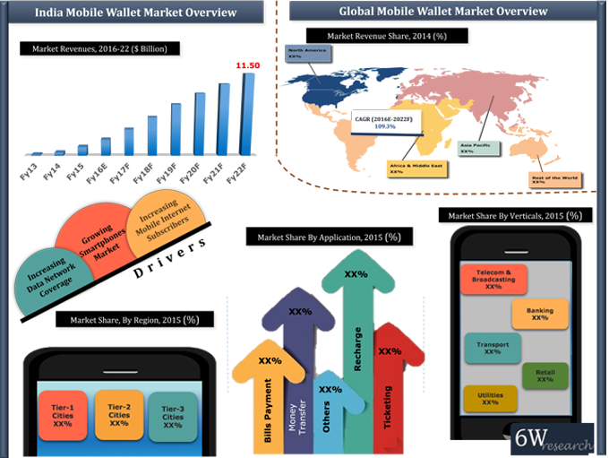India Mobile Wallet Market (2015–2021) graph