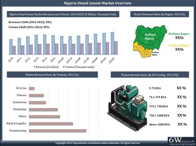 power research in nigeria Statement of research  so also are other regions clamoring for this same power the challenges of nigeria regarding integration are that nigerians no longer view .