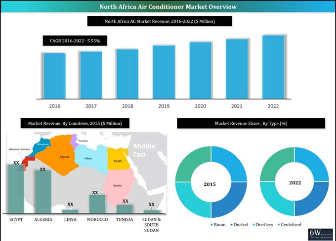 North Africa Air Conditioner Market (2016-2022) report graph