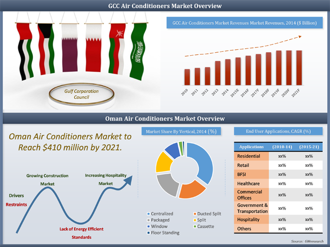 Oman Air Conditioner Market 2015 2021