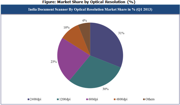 India Document Scanner Market Share by Optical Resolution (%)
