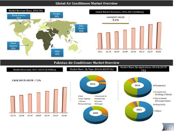 Pakistan Air Conditioner Market 2017 2023