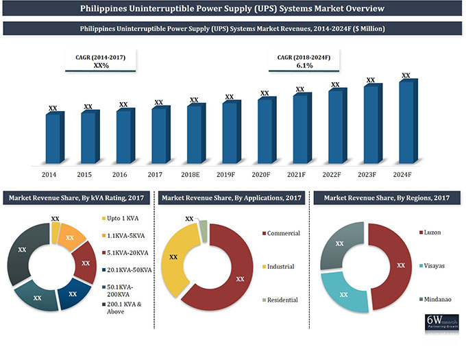 Philippines UPS Systems Market (2018-2024) report graph