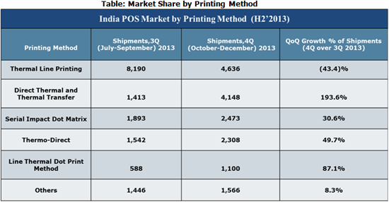 India POS Market Share by Type