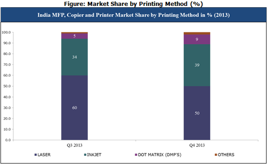 India Market Share by Printing Method