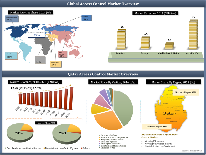 Qatar Access Control Systems Market (2015-2021) image