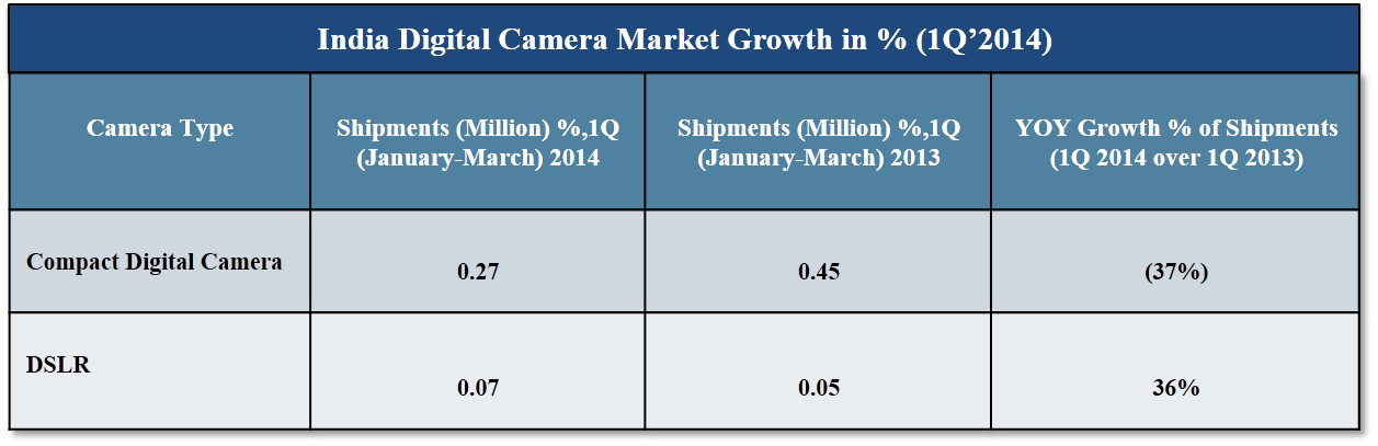 India Digital Camera market CY Q1 2014