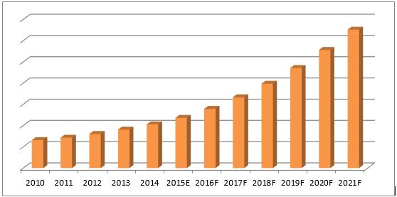 Russia Cctv Market 2015 2021