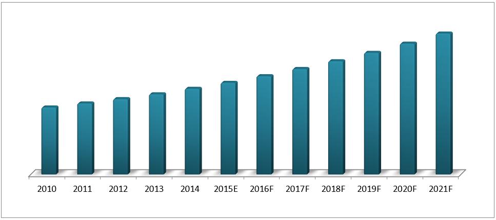 Saudi Arabia Air Conditioner Ac Market 2015 21