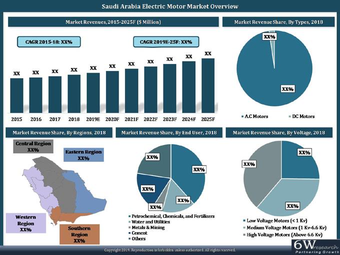 Saudi Arabia Electric Motor Market | AC & DC Electric Motors