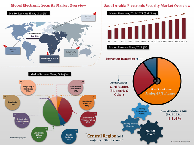 Saudi Arabia Electronic Security Market 2015 2021