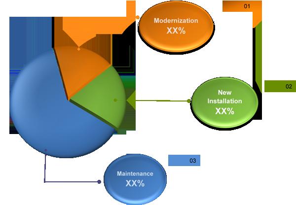 "Saudi Arabia Elevators and Escalators Market (2015–2021)"""
