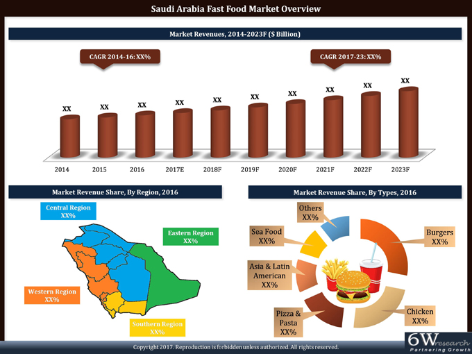Saudi Arabia Fast Food Market (2017-2023) report graph