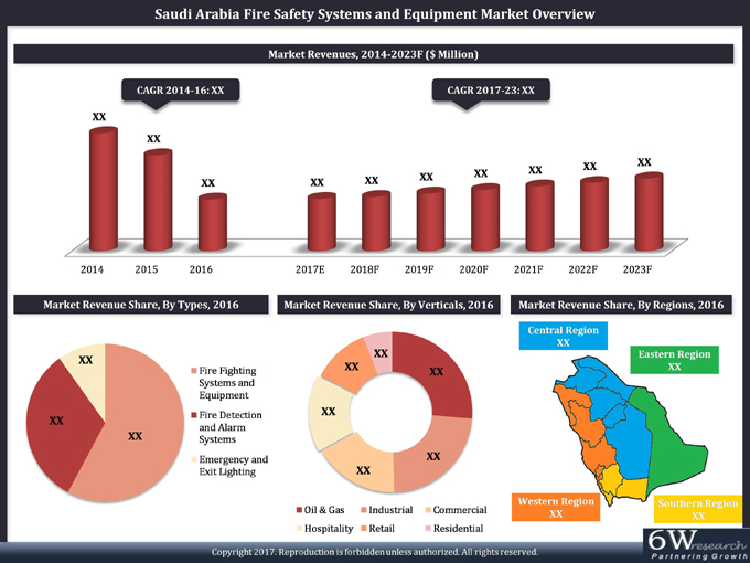 Saudi Arabia Fire Safety Systems and Equipment Market (2017-2023) report graph